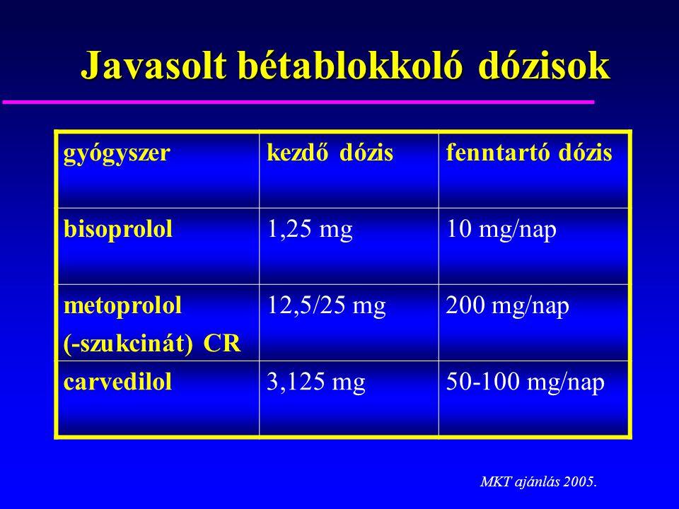 Javasolt bétablokkoló dózisok gyógyszerkezdő dózisfenntartó dózis bisoprolol1,25 mg10 mg/nap metoprolol (-szukcinát) CR 12,5/25 mg200 mg/nap carvedilo