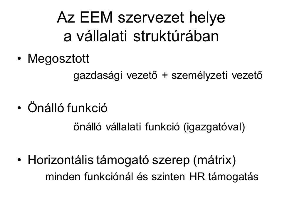 Az EEM szervezet helye a vállalati struktúrában Megosztott gazdasági vezető + személyzeti vezető Önálló funkció önálló vállalati funkció (igazgatóval)