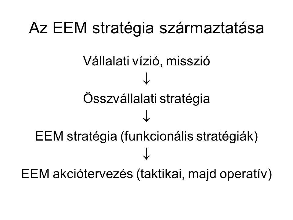 Az EEM stratégia származtatása Vállalati vízió, misszió  Összvállalati stratégia  EEM stratégia (funkcionális stratégiák)  EEM akciótervezés (takti