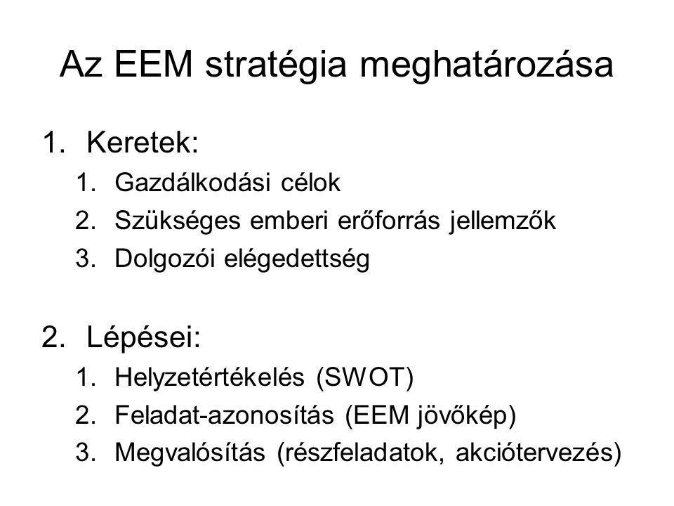 Az EEM stratégia meghatározása 1.Keretek: 1.Gazdálkodási célok 2.Szükséges emberi erőforrás jellemzők 3.Dolgozói elégedettség 2.Lépései: 1.Helyzetérté