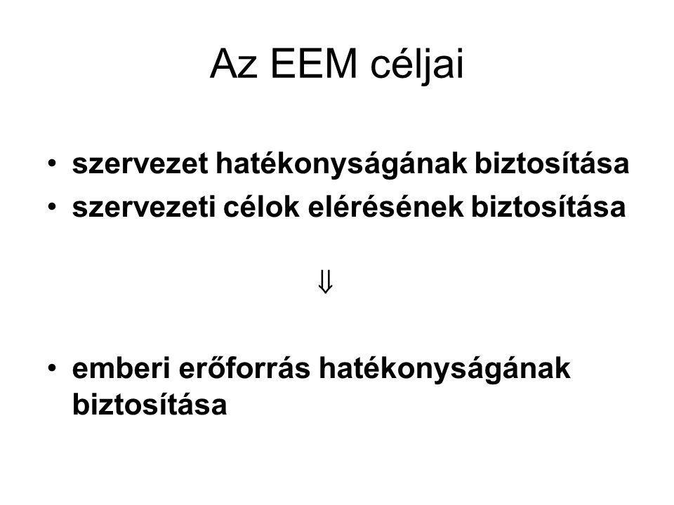 Az EEM céljai szervezet hatékonyságának biztosítása szervezeti célok elérésének biztosítása  ooo emberi erőforrás hatékonyságának biztosítása