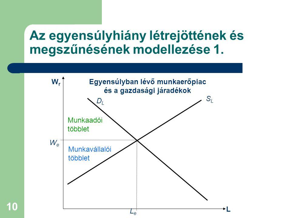 10 Az egyensúlyhiány létrejöttének és megszűnésének modellezése 1. L DLDL SLSL WeWe LeLe WrWr Egyensúlyban lévő munkaerőpiac és a gazdasági járadékok