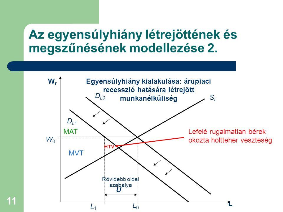 11 Az egyensúlyhiány létrejöttének és megszűnésének modellezése 2. L DL0DL0 SLSL W0W0 L0L0 WrWr DL1DL1 L1L1 U Rövidebb oldal szabálya Egyensúlyhiány k
