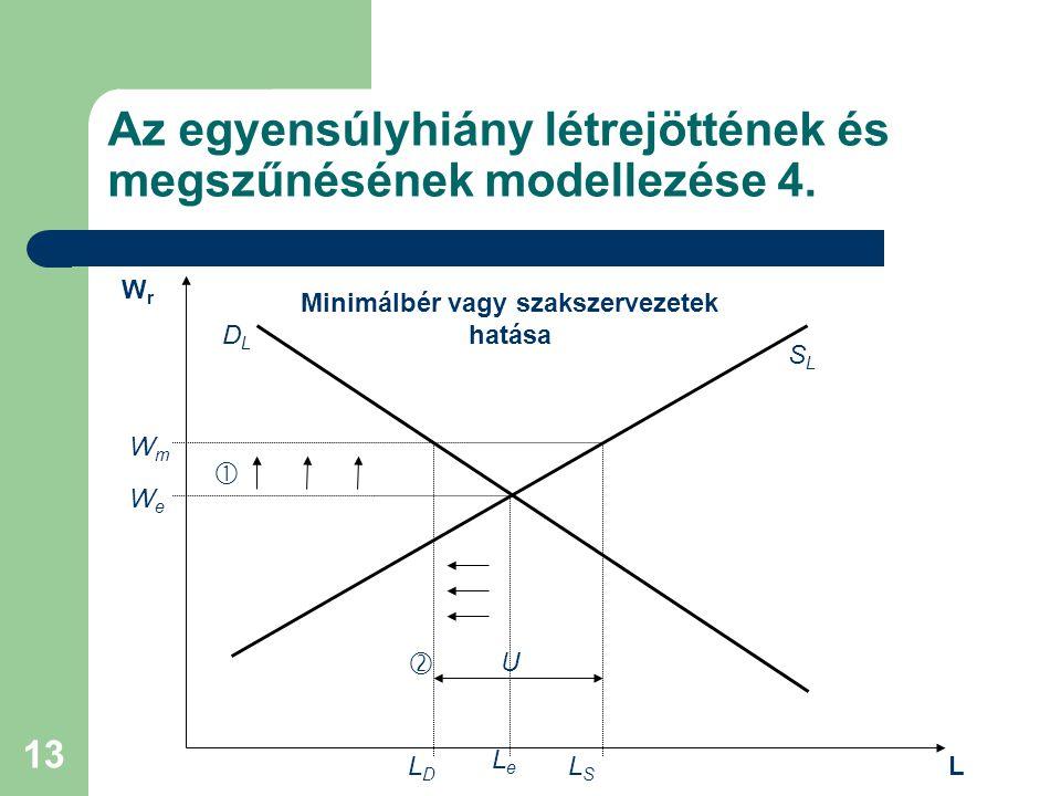 13 Az egyensúlyhiány létrejöttének és megszűnésének modellezése 4. DLDL SLSL WeWe LeLe WmWm  LDLD LSLS U  WrWr L Minimálbér vagy szakszervezetek hat