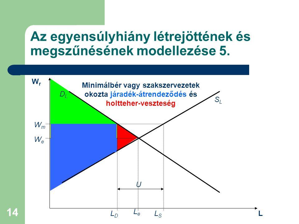 14 Az egyensúlyhiány létrejöttének és megszűnésének modellezése 5. DLDL SLSL WeWe LeLe WmWm  LDLD LSLS U WrWr L Minimálbér vagy szakszervezetek okozt