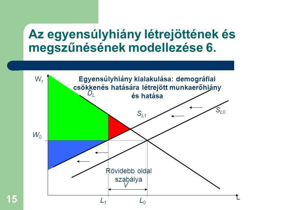 15 Az egyensúlyhiány létrejöttének és megszűnésének modellezése 6. L DLDL SL0SL0 W0W0 WrWr SL1SL1 L1L1 V Rövidebb oldal szabálya Egyensúlyhiány kialak