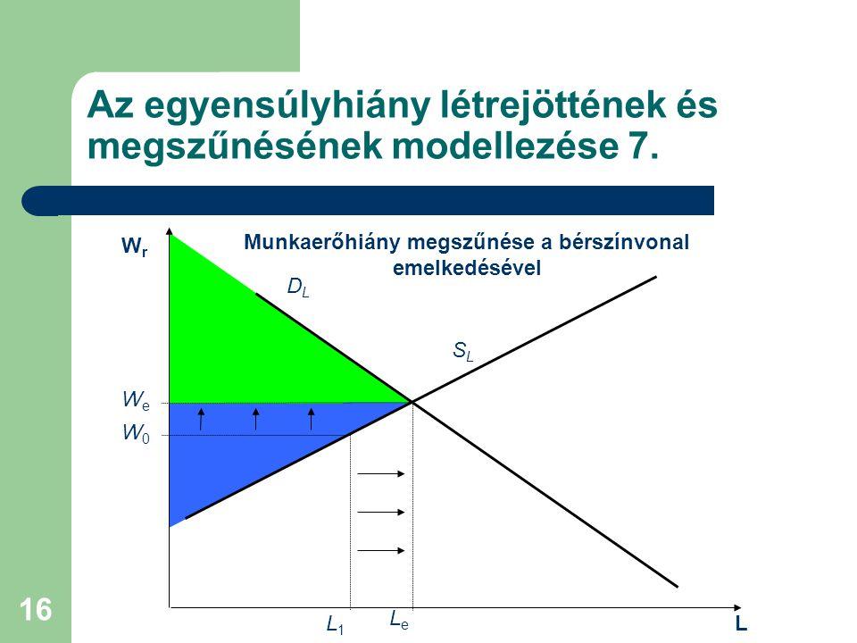 16 Az egyensúlyhiány létrejöttének és megszűnésének modellezése 7. L DLDL W0W0 WrWr SLSL L1L1 Munkaerőhiány megszűnése a bérszínvonal emelkedésével Le