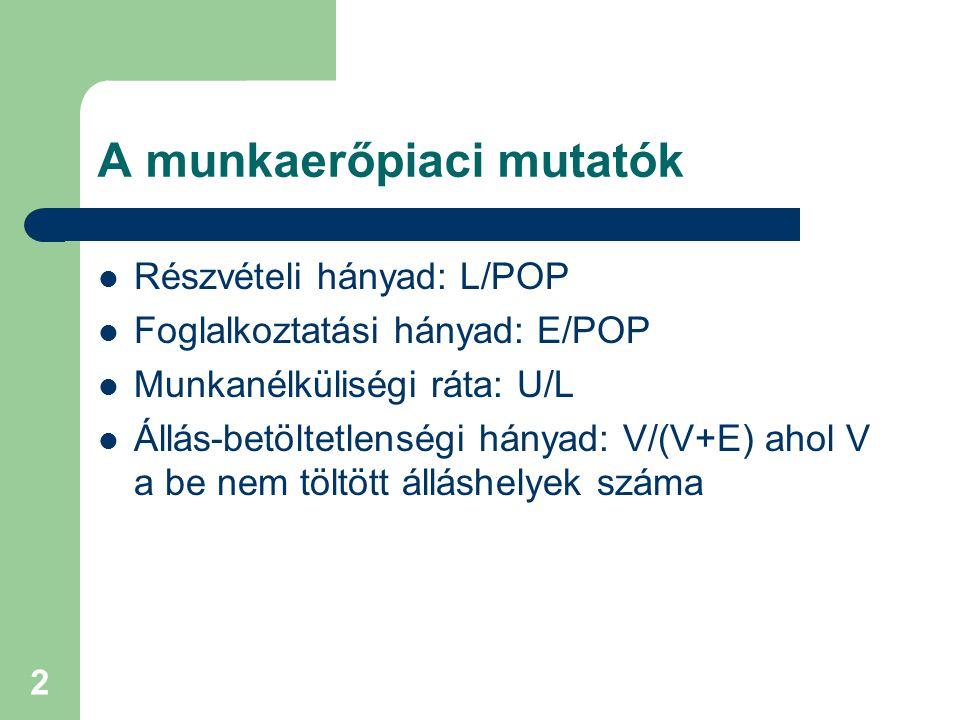 2 A munkaerőpiaci mutatók Részvételi hányad: L/POP Foglalkoztatási hányad: E/POP Munkanélküliségi ráta: U/L Állás-betöltetlenségi hányad: V/(V+E) ahol