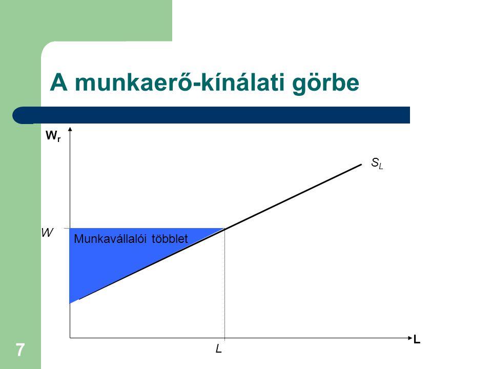 7 A munkaerő-kínálati görbe L SLSL W L WrWr Munkavállalói többlet