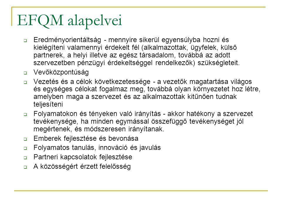 EFQM alapelvei  Eredményorientáltság - mennyire sikerül egyensúlyba hozni és kielégíteni valamennyi érdekelt fél (alkalmazottak, ügyfelek, külső part