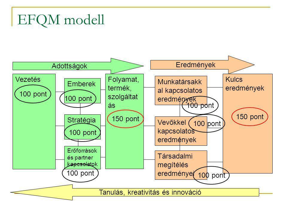 EFQM modell Vezetés Emberek Stratégia Erőforrások és partner kapcsolatok Munkatársakk al kapcsolatos eredmények Vevőkkel kapcsolatos eredmények Társad