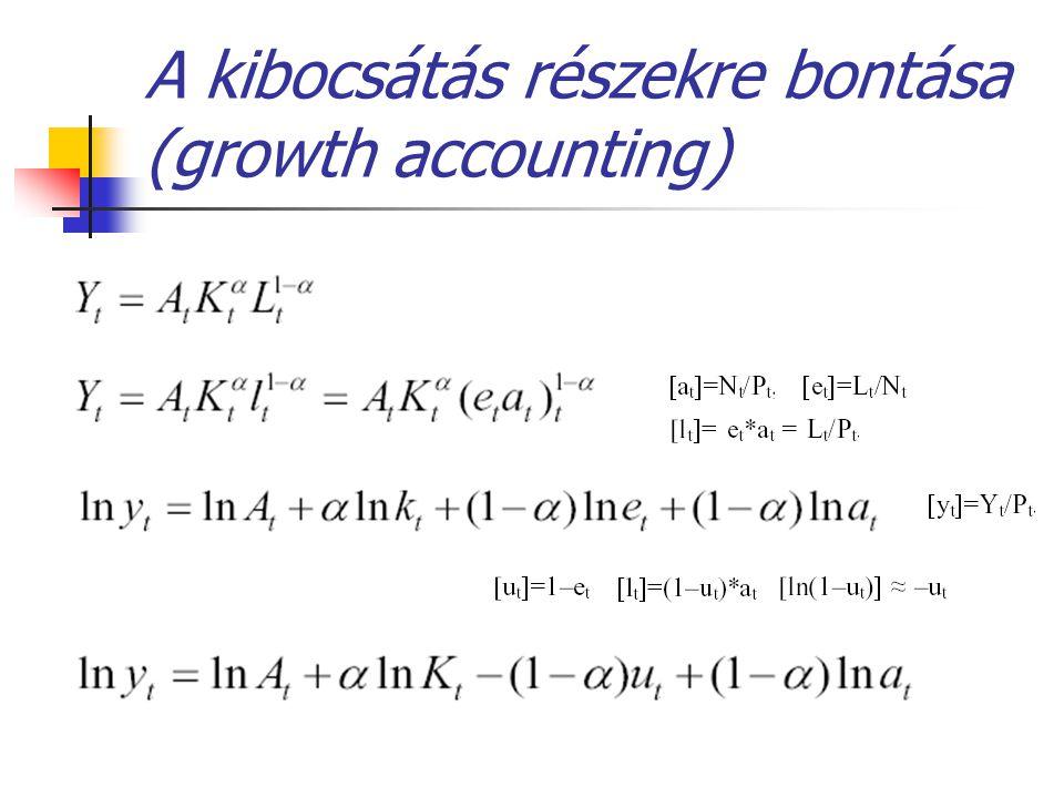 A kibocsátás részekre bontása (growth accounting)