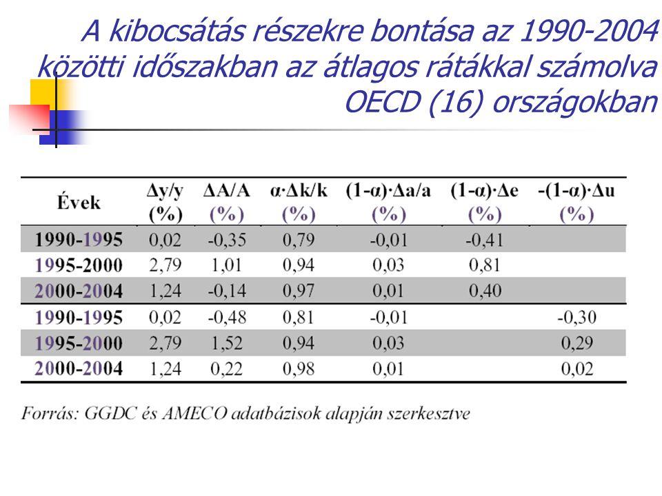 A kibocsátás részekre bontása az 1990-2004 közötti időszakban az átlagos rátákkal számolva OECD (16) országokban