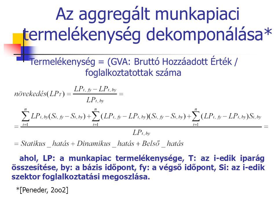 Az aggregált munkapiaci termelékenység dekomponálása* *[Peneder, 2oo2] ahol, LP: a munkapiac termelékenysége, T: az i-edik iparág összesítése, by: a b