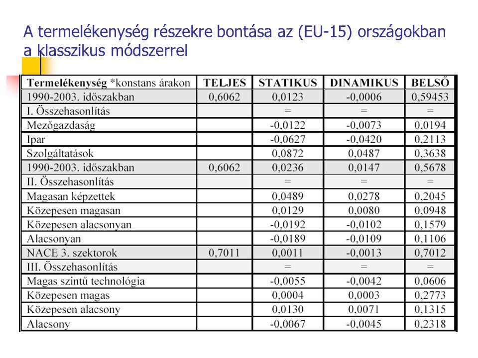 A termelékenység részekre bontása az (EU-15) országokban a klasszikus módszerrel