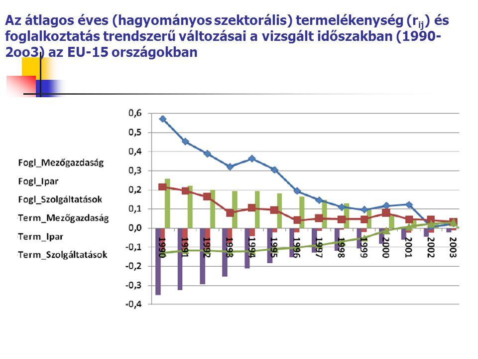 Az átlagos éves (hagyományos szektorális) termelékenység (r ij ) és foglalkoztatás trendszerű változásai a vizsgált időszakban (1990- 2oo3) az EU-15 országokban