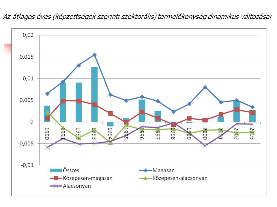 Az átlagos éves (képzettségek szerinti szektorális) termelékenység dinamikus változásai