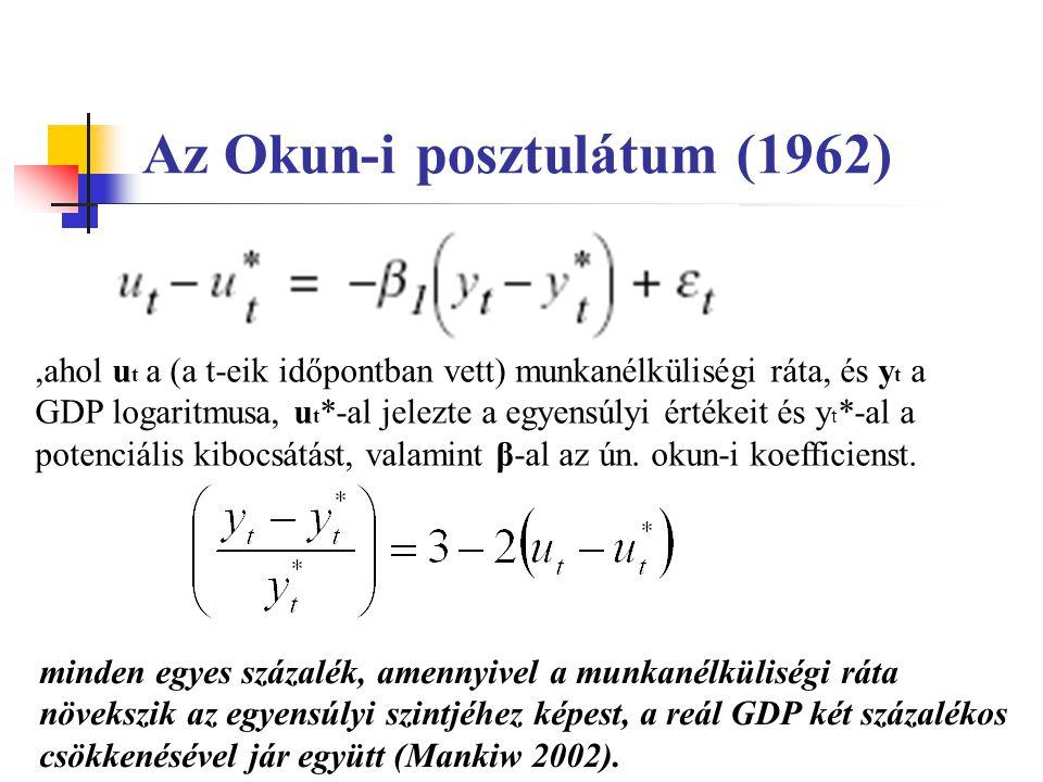 Az Okun-i posztulátum (1962),ahol u t a (a t-eik időpontban vett) munkanélküliségi ráta, és y t a GDP logaritmusa, u t *-al jelezte a egyensúlyi értékeit és y t *-al a potenciális kibocsátást, valamint β-al az ún.