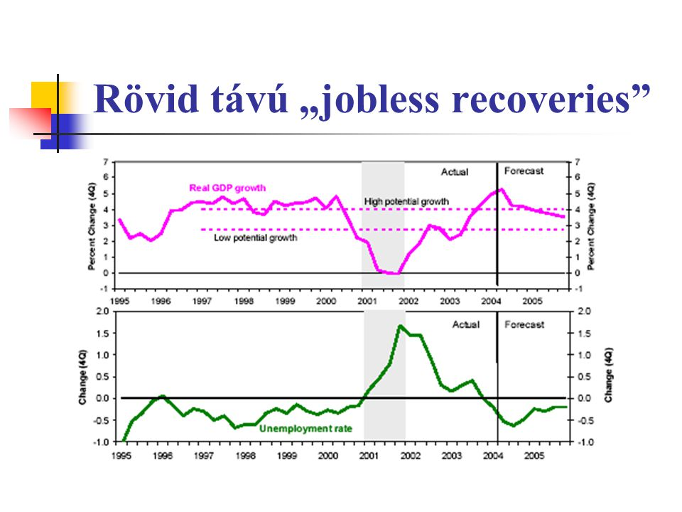 "Rövid távú ""jobless recoveries"