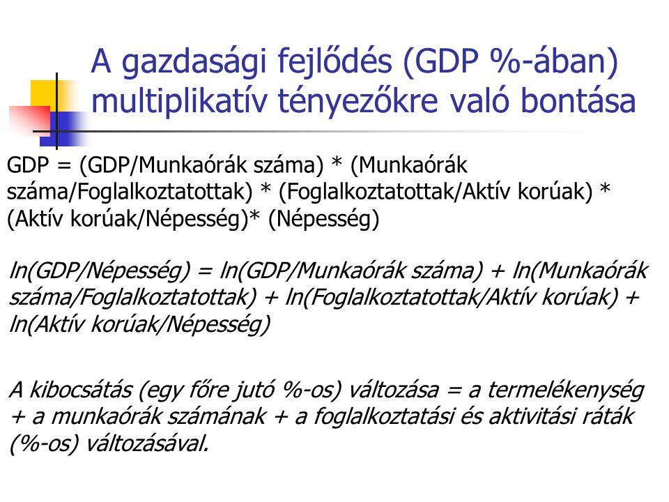 A gazdasági fejlődés (GDP %-ában) multiplikatív tényezőkre való bontása GDP = (GDP/Munkaórák száma) * (Munkaórák száma/Foglalkoztatottak) * (Foglalkoztatottak/Aktív korúak) * (Aktív korúak/Népesség)* (Népesség) ln(GDP/Népesség) = ln(GDP/Munkaórák száma) + ln(Munkaórák száma/Foglalkoztatottak) + ln(Foglalkoztatottak/Aktív korúak) + ln(Aktív korúak/Népesség) A kibocsátás (egy főre jutó %-os) változása = a termelékenység + a munkaórák számának + a foglalkoztatási és aktivitási ráták (%-os) változásával.