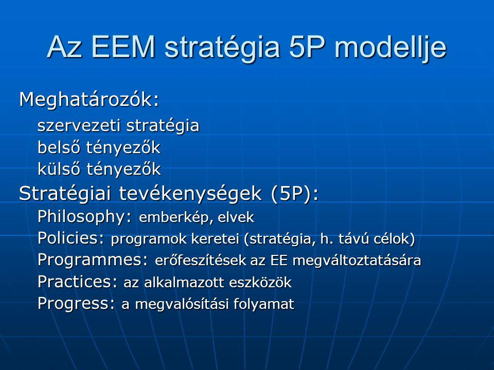 Az EEM stratégia 5P modellje Meghatározók: szervezeti stratégia belső tényezők külső tényezők Stratégiai tevékenységek (5P): Philosophy: emberkép, elv