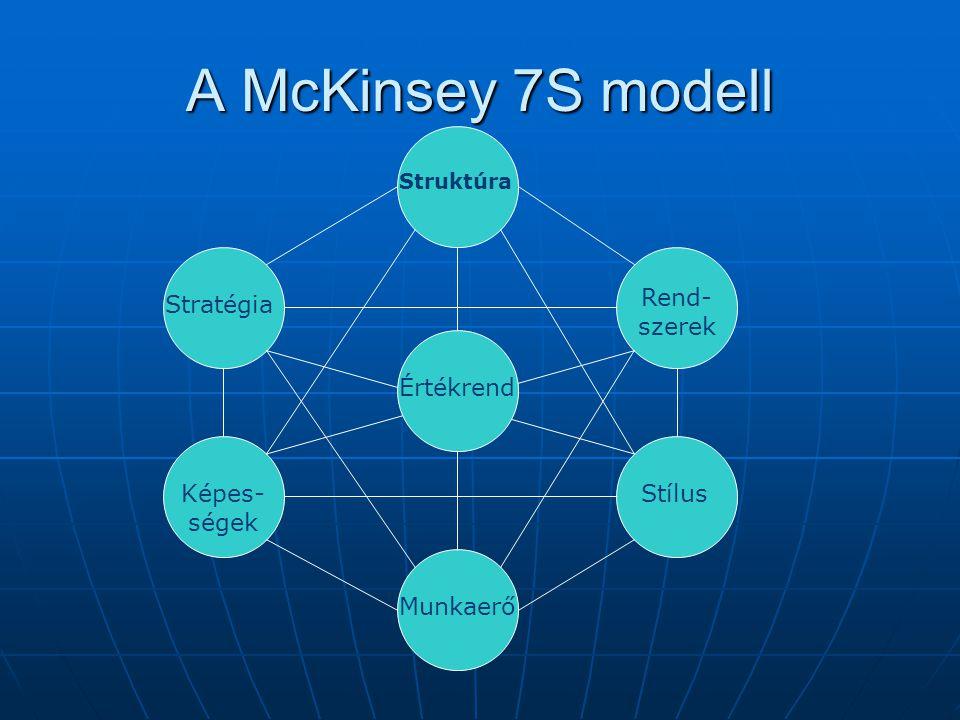 A McKinsey 7S modell Struktúra Értékrend Munkaerő Stílus Rend- szerek Stratégia Képes- ségek