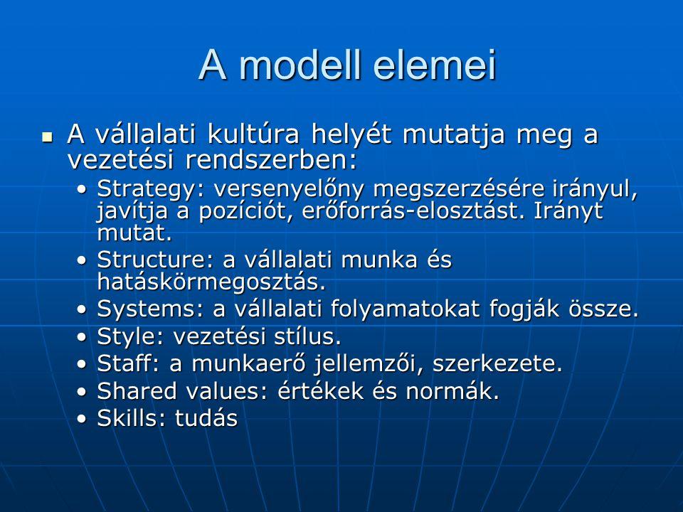 A modell elemei A modell elemei A vállalati kultúra helyét mutatja meg a vezetési rendszerben: A vállalati kultúra helyét mutatja meg a vezetési rends