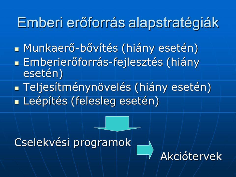 Emberi erőforrás alapstratégiák Munkaerő-bővítés (hiány esetén) Munkaerő-bővítés (hiány esetén) Emberierőforrás-fejlesztés (hiány esetén) Emberierőfor