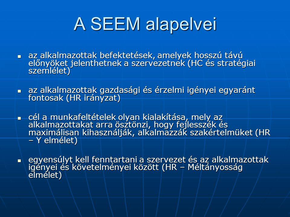 A SEEM alapelvei az alkalmazottak befektetések, amelyek hosszú távú előnyöket jelenthetnek a szervezetnek (HC és stratégiai szemlélet) az alkalmazotta