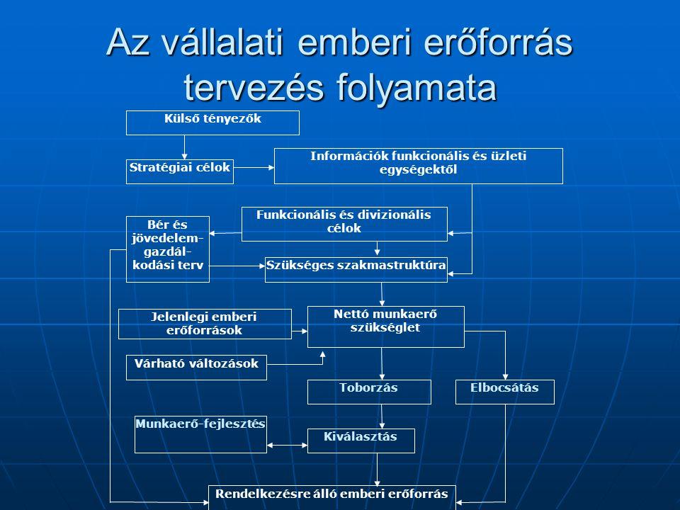 Az vállalati emberi erőforrás tervezés folyamata Külső tényezők Stratégiai célok Információk funkcionális és üzleti egységektől Funkcionális és divizi