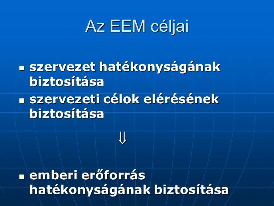 Az EEM céljai szervezet hatékonyságának biztosítása szervezet hatékonyságának biztosítása szervezeti célok elérésének biztosítása szervezeti célok elé