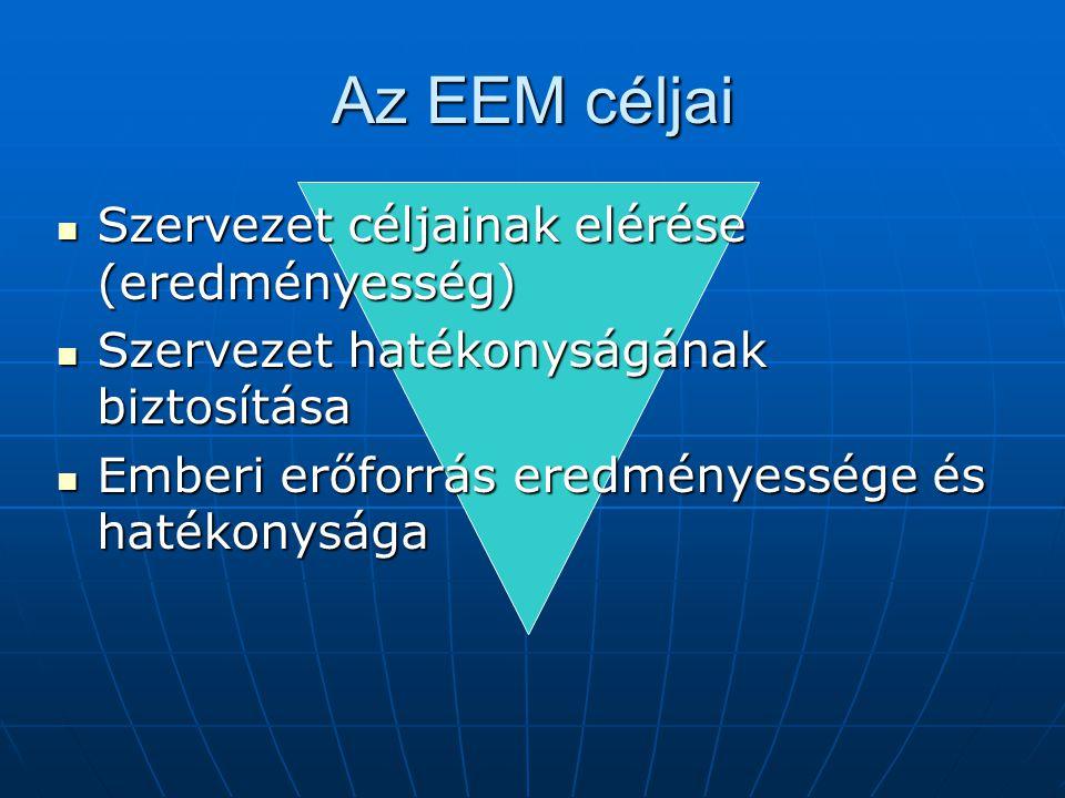 Az EEM céljai Szervezet céljainak elérése (eredményesség) Szervezet céljainak elérése (eredményesség) Szervezet hatékonyságának biztosítása Szervezet