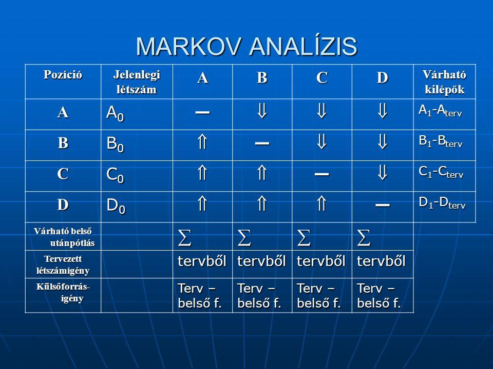 MARKOV ANALÍZIS PozícióJelenlegilétszámABCDVárhatókilépők A A0A0A0A0— A 1 -A terv B B0B0B0B0— B 1 -B terv C C0C0C0C0— C 1 -C terv D D0D0D0D0