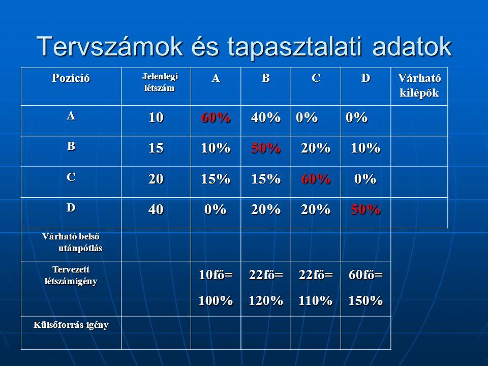 Tervszámok és tapasztalati adatok Pozíció Jelenlegi létszám Jelenlegi létszámABCDVárhatókilépők A1060%40%0%0% B1510%50%20%10% C2015%15%60%0% D400%20%2