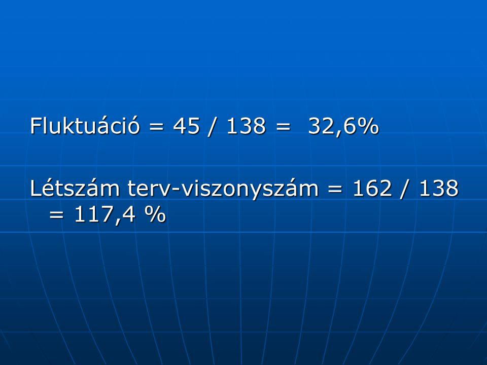 Fluktuáció = 45 / 138 = 32,6% Létszám terv-viszonyszám = 162 / 138 = 117,4 %
