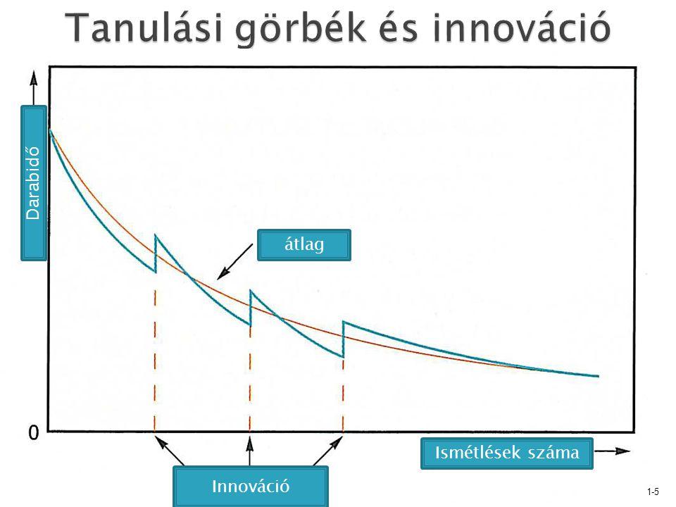 1-5 Innováció átlag Ismétlések száma Darabidő