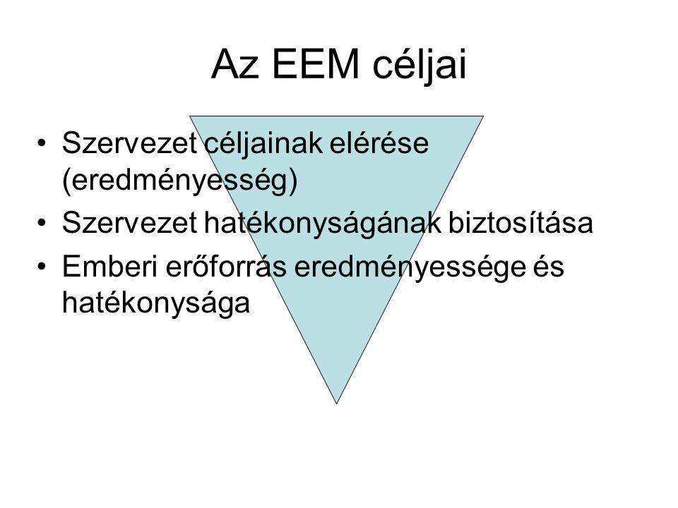 Az EEM céljai Szervezet céljainak elérése (eredményesség) Szervezet hatékonyságának biztosítása Emberi erőforrás eredményessége és hatékonysága