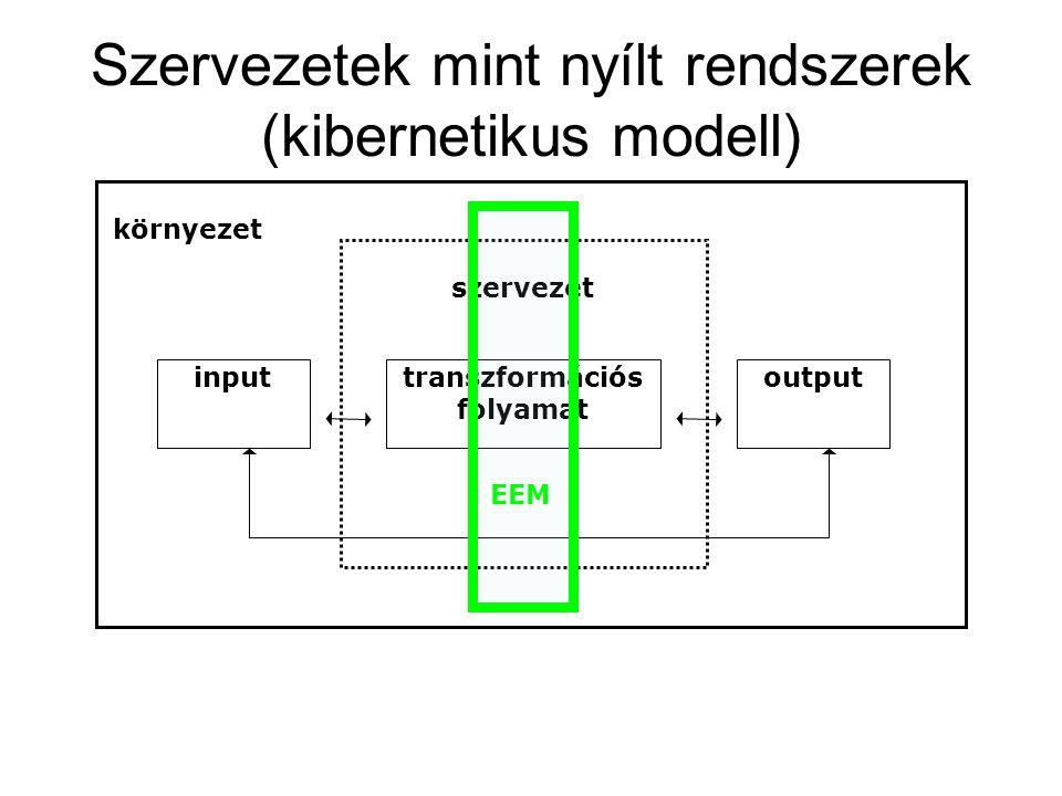 Szervezetek mint nyílt rendszerek (kibernetikus modell) inputtranszformációs folyamat output környezet szervezet EEM