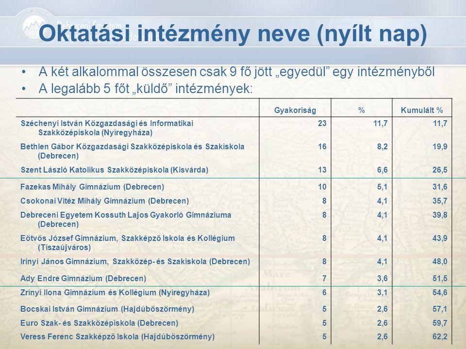 """Oktatási intézmény neve (nyílt nap) A két alkalommal összesen csak 9 fő jött """"egyedül"""" egy intézményből A legalább 5 főt """"küldő"""" intézmények: Gyakoris"""
