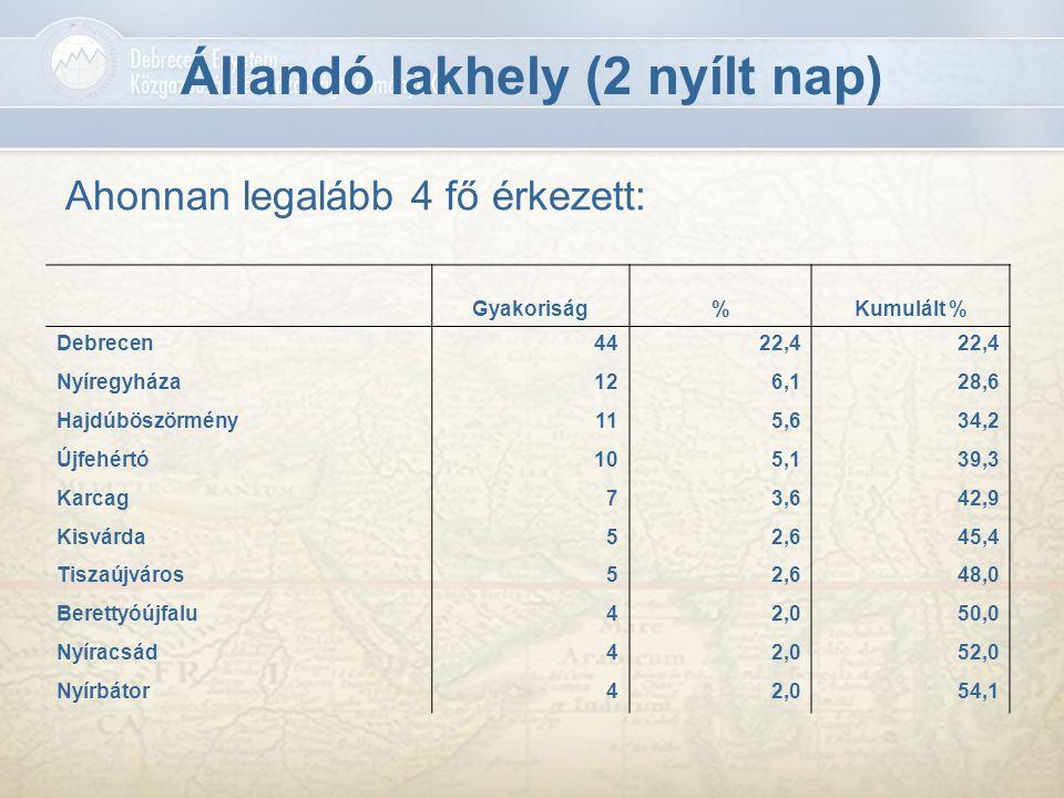 Állandó lakhely (2 nyílt nap) Ahonnan legalább 4 fő érkezett: Gyakoriság%Kumulált % Debrecen4422,4 Nyíregyháza126,128,6 Hajdúböszörmény115,634,2 Újfeh