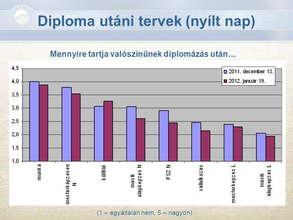 Diploma utáni tervek (nyílt nap) (1 – egyáltalán nem, 5 – nagyon) Mennyire tartja valószínűnek diplomázás után…