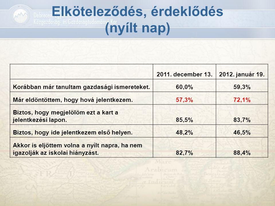Elköteleződés, érdeklődés (nyílt nap) 2011. december 13.2012. január 19. Korábban már tanultam gazdasági ismereteket.60,0%59,3% Már eldöntöttem, hogy