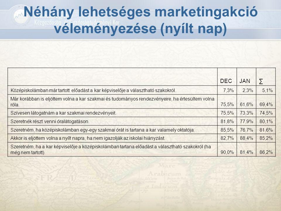 Néhány lehetséges marketingakció véleményezése (nyílt nap) DECJAN∑ Középiskolámban már tartott előadást a kar képviselője a választható szakokról.7,3%
