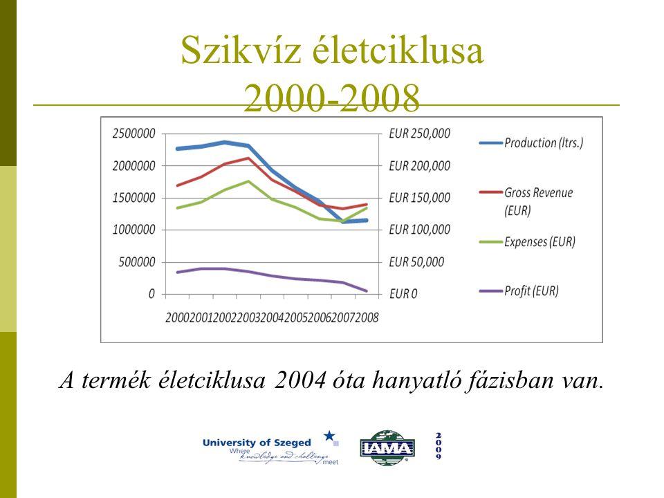 Szikvíz életciklusa 2000-2008 A termék életciklusa 2004 óta hanyatló fázisban van.