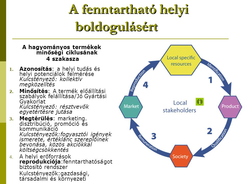 A fenntartható helyi boldogulásért A hagyományos termékek minőségi ciklusának 4 szakasza 1. Azonosítás: a helyi tudás és helyi potenciálok felmérése K