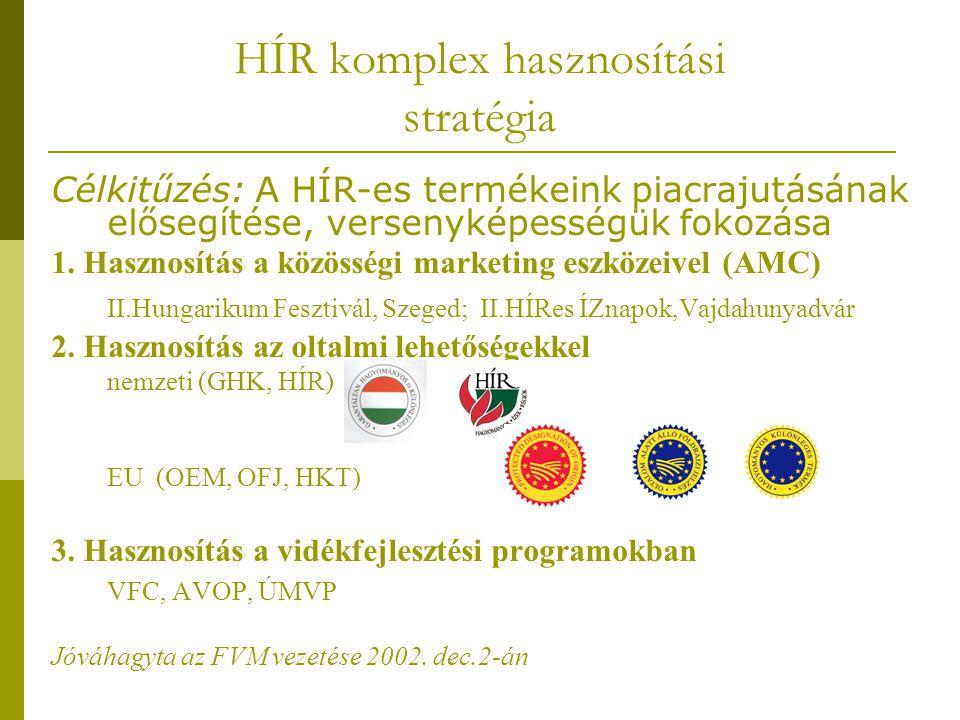 HÍR komplex hasznosítási stratégia Célkitűzés: A HÍR-es termékeink piacrajutásának elősegítése, versenyképességük fokozása 1. Hasznosítás a közösségi