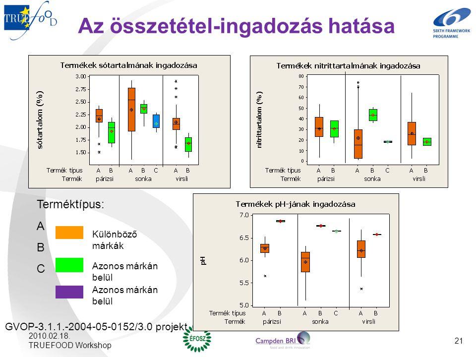 Az összetétel-ingadozás hatása Terméktípus: A B C Különböző márkák Azonos márkán belül GVOP-3.1.1.-2004-05-0152/3.0 projekt 2010.02.18. TRUEFOOD Works