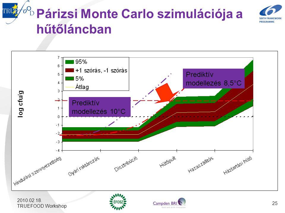 Párizsi Monte Carlo szimulációja a hűtőláncban Prediktív modellezés 10°C Prediktív modellezés 8,5°C 2010.02.18. TRUEFOOD Workshop 25