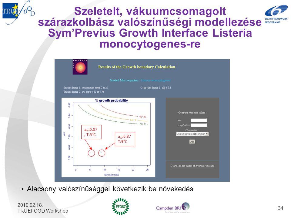 Szeletelt, vákuumcsomagolt szárazkolbász valószínűségi modellezése Sym'Previus Growth Interface Listeria monocytogenes-re Alacsony valószínűséggel köv