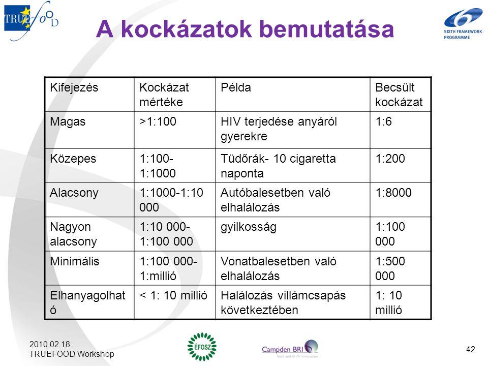 A kockázatok bemutatása KifejezésKockázat mértéke PéldaBecsült kockázat Magas>1:100HIV terjedése anyáról gyerekre 1:6 Közepes1:100- 1:1000 Tüdőrák- 10